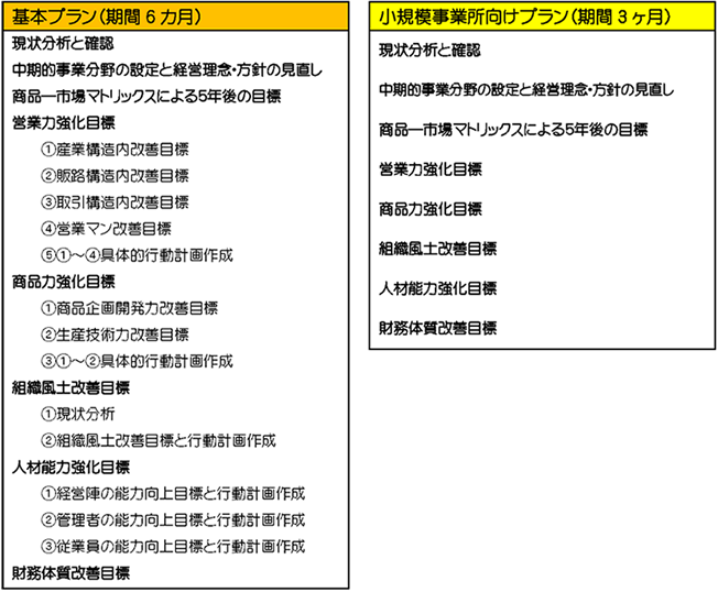 keieikeikakusakutei_img1