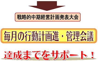 keieikeikakusakutei_img2